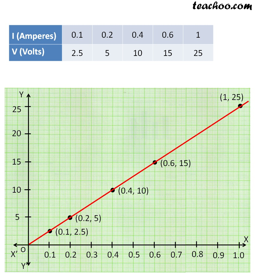 Graph volt and ameres Q 1 - teachoo.jpg