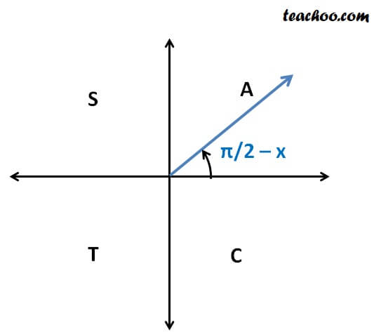 cos (pi 2  x).jpg