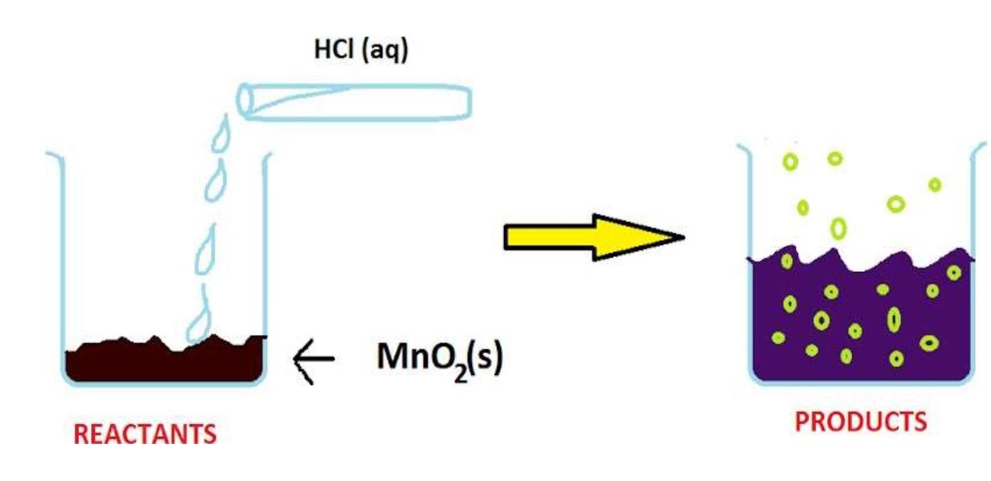 Reaction between MnO2 and HCl - Teachoo.jpg