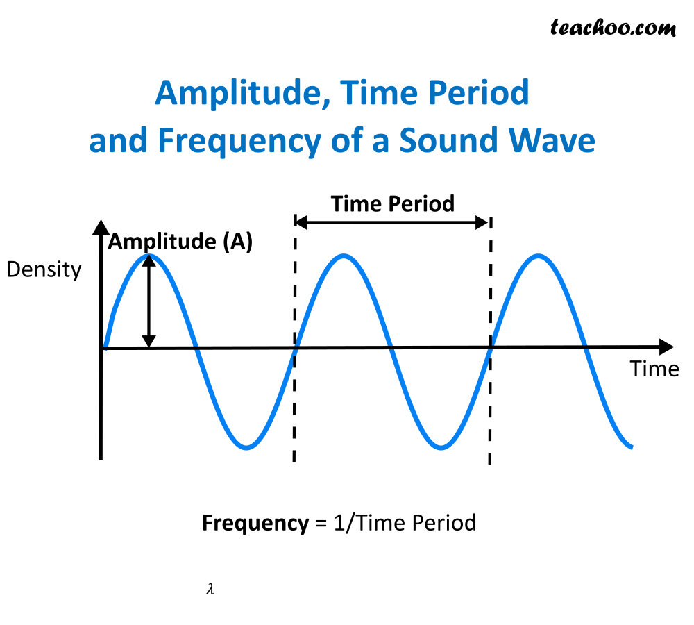 Time period, amplitude and frequency of wavelength.png