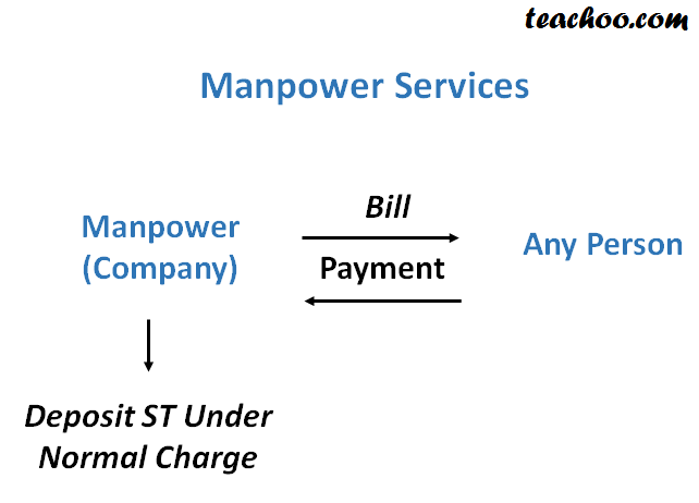Service Tax On Manpower Services - Concept of RCM (Reverse Charge and Partial Reverse  Charge)