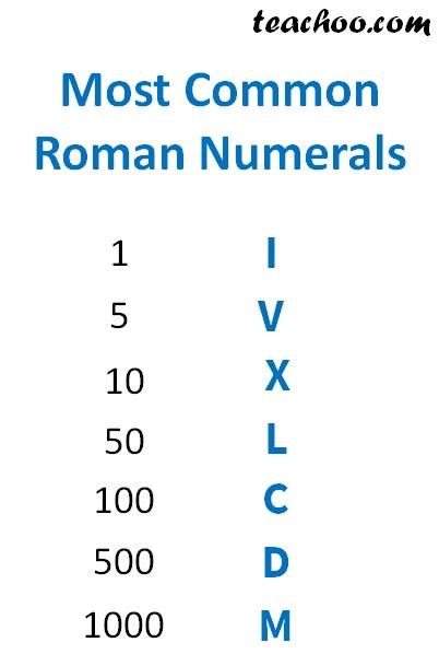 Most Common Roman Numerals.jpg
