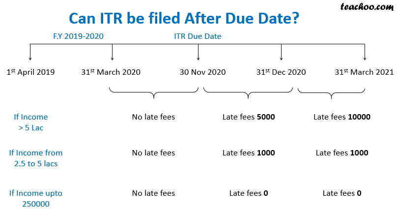 ITR after due date.png