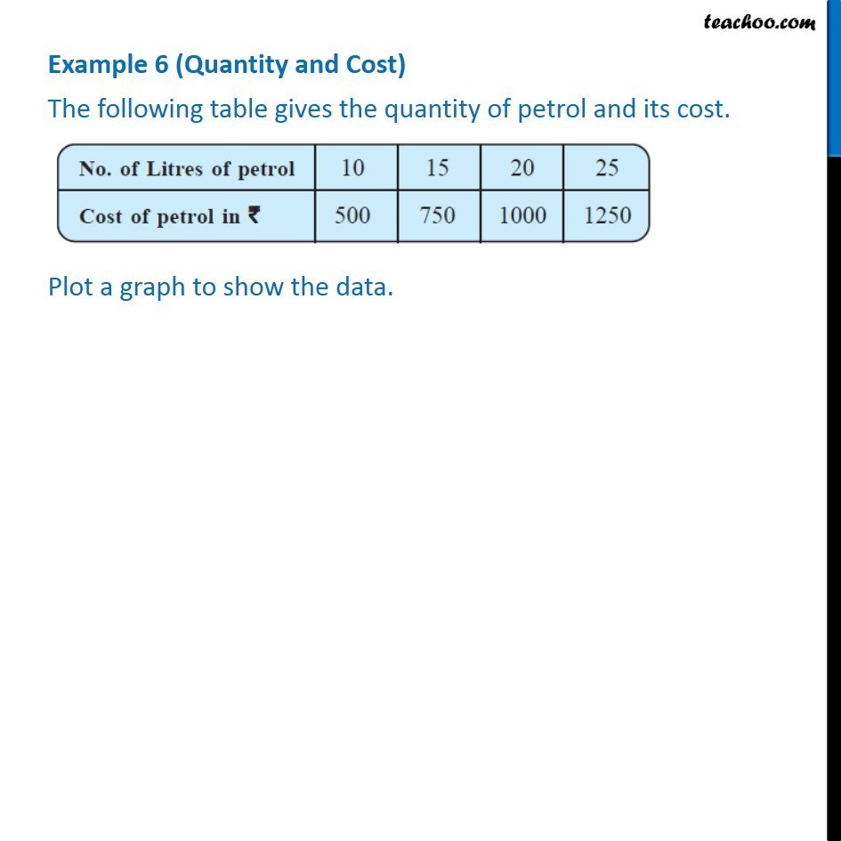 Example 6 - (Quantity and Cost) The following table gives the quantity