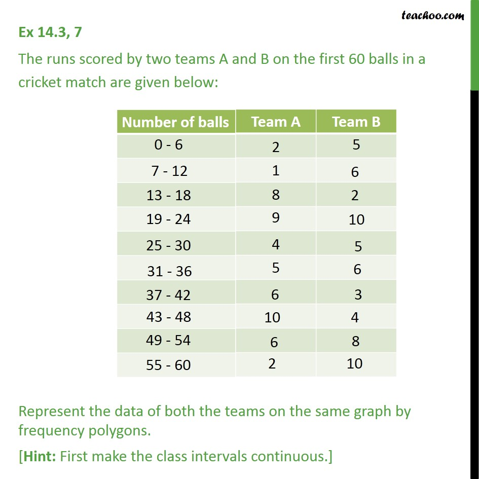 Ex 14.3, 7 - The runs scored by two teams A and B on - Ex 14.3