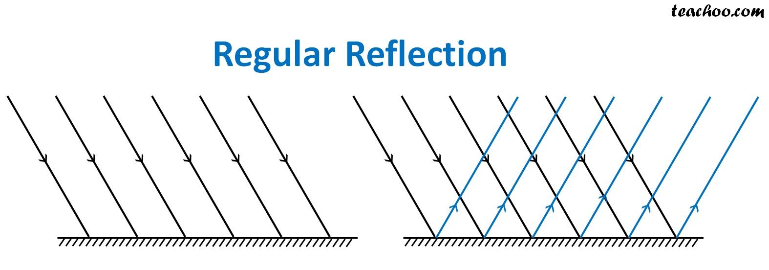 Regular Reflection - Teachoo.jpg