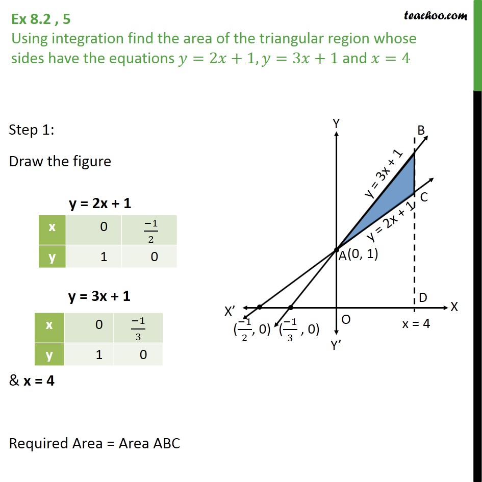 Ex 8.2, 5 - Find area of triangular region y = 2x + 1, y=3x+1 - Ex 8.2