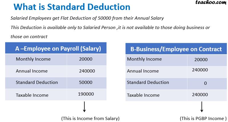 Standard Deduction.png