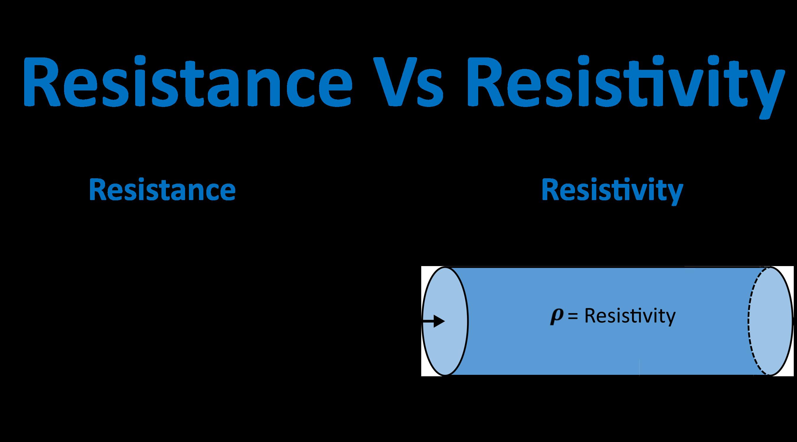 Resistance Vs Resistivity.png