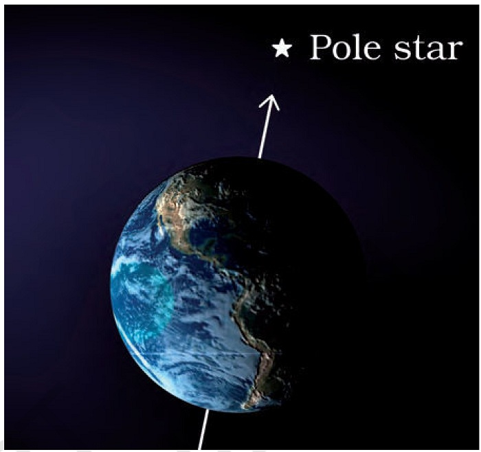 Pole star is in the axis of the earth.jpg