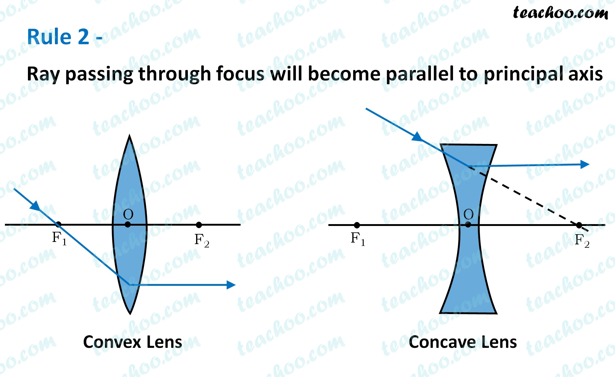 rule-2---ray-passing-through-focus-will-become-parallel-to-principal-axis---teachoo.jpg