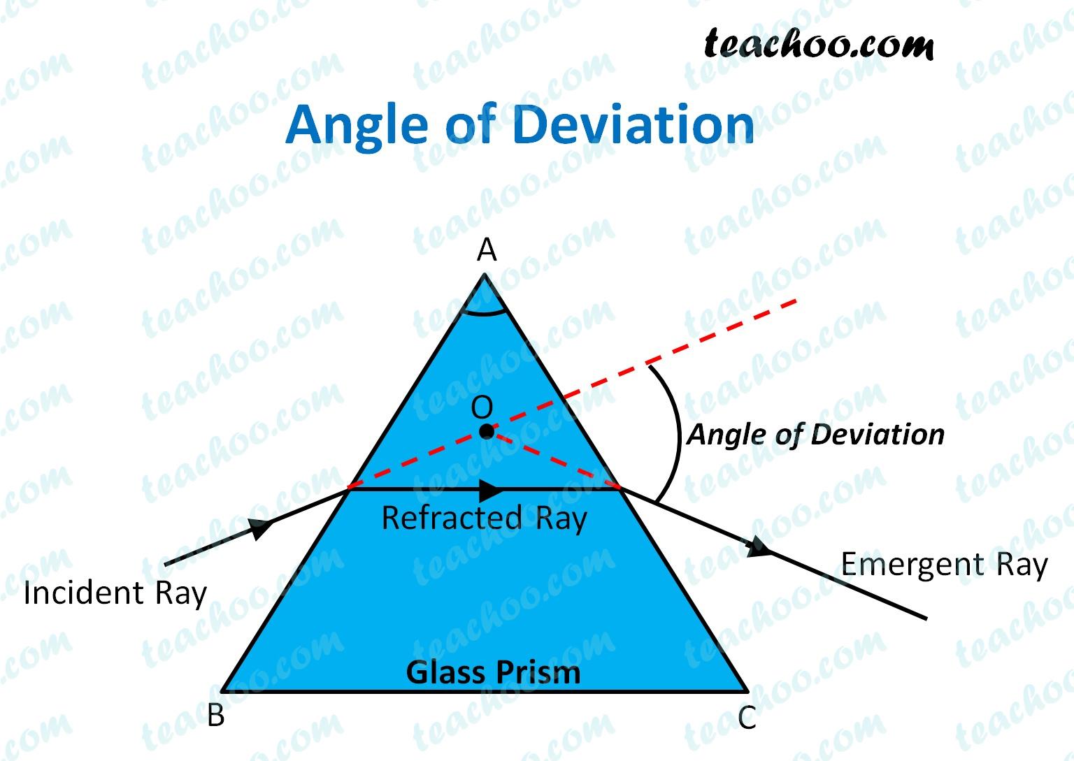 angle-of-deviation---teachoo.jpg