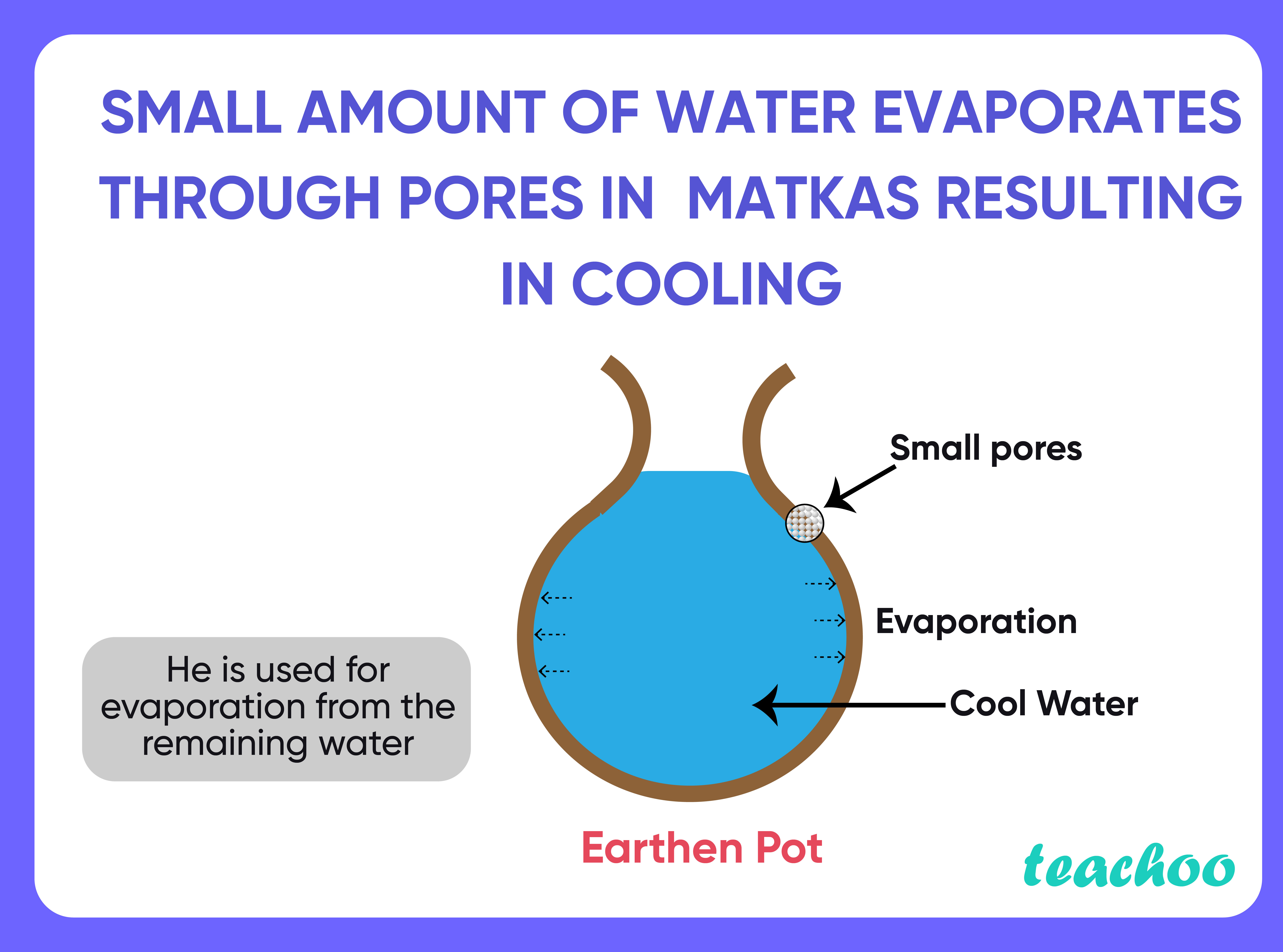 mall amount of water evaporates through pores in matkas resulting in cooling-Teachoo-01.jpg