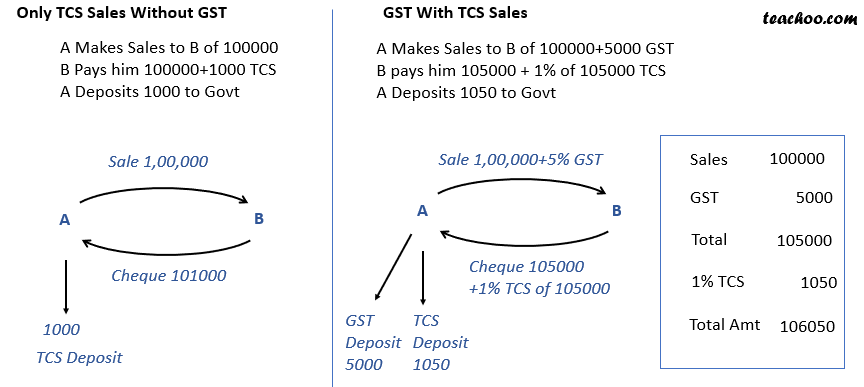Treatment of GST in TCS.png