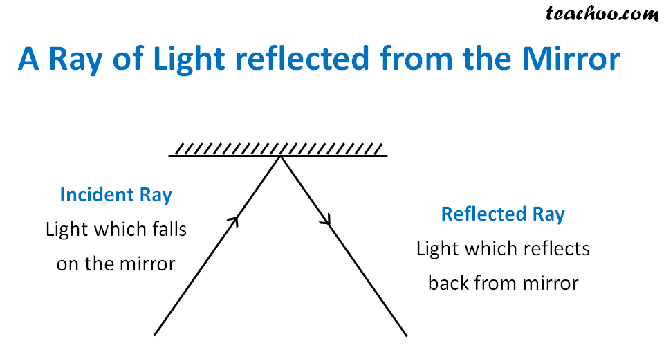 A Ray of Light reflected from the Mirror - Teachoo.png