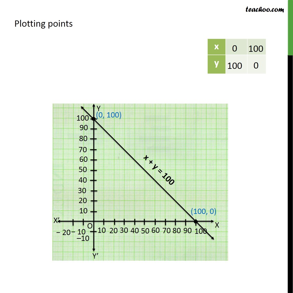 Ex 4.3, 7 - Chapter 4 Class 9 Linear Equations in Two Variables - Part 3