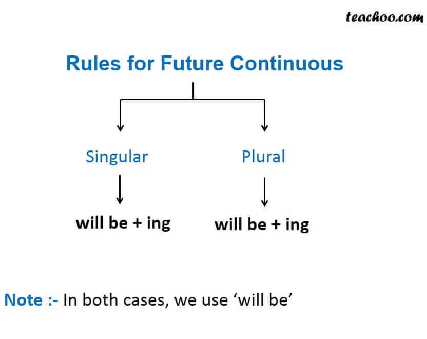 Rules for future continoues.JPG