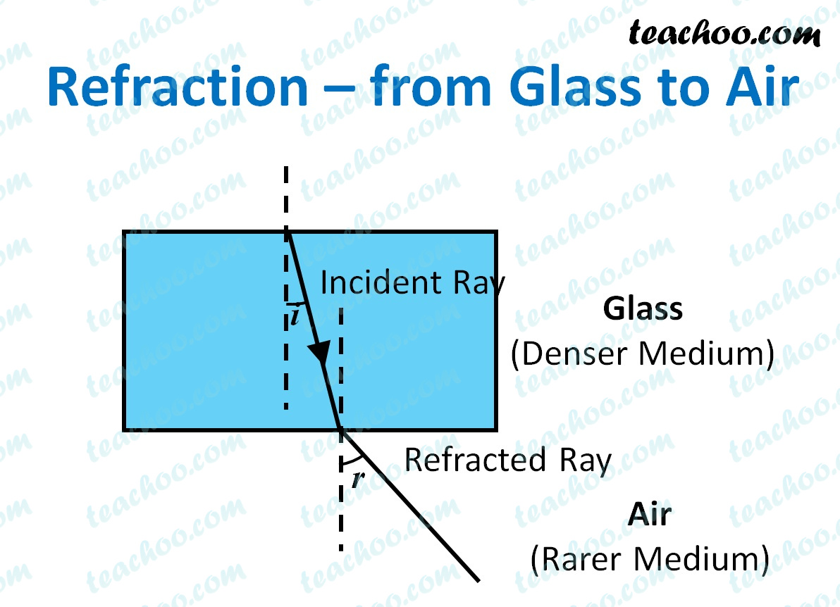 refraction---from-glass-to-air---teachoo.jpg