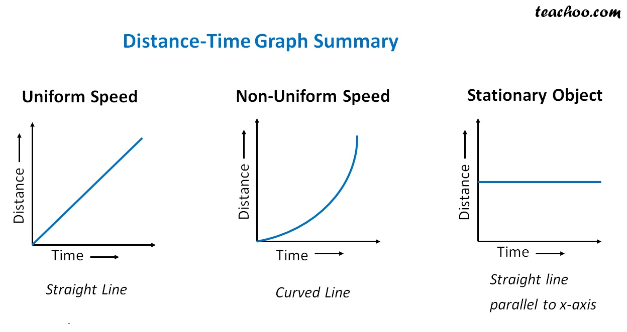 Distance time Graph Sumaary.jpg
