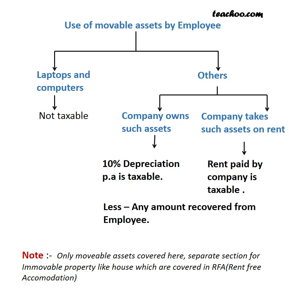 Use of movable assets by Employee   - Taxability of Perquisites