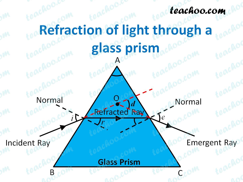 refraction-of-light-through-a-glass-prism---teachoo.jpg