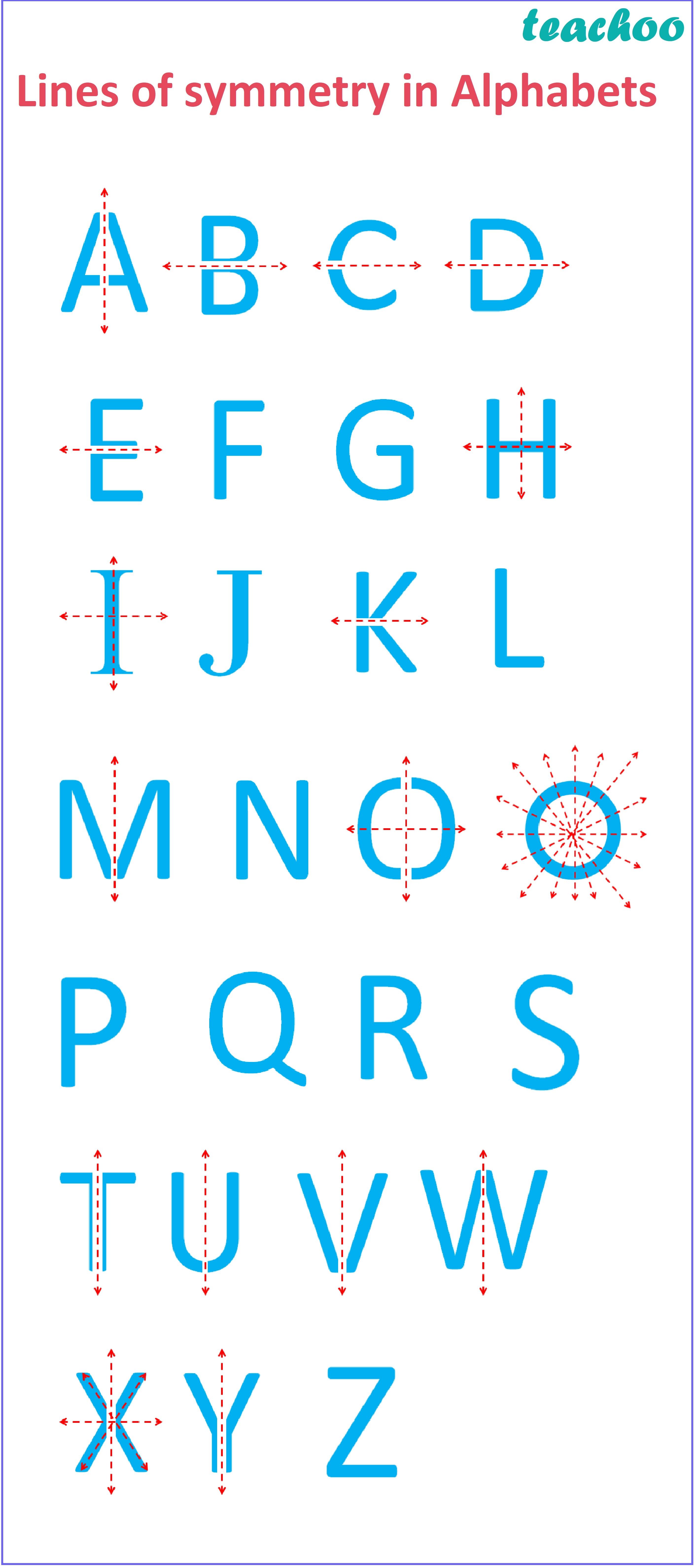 Lines of Symmetric in Alphabets - Teachoo.jpg