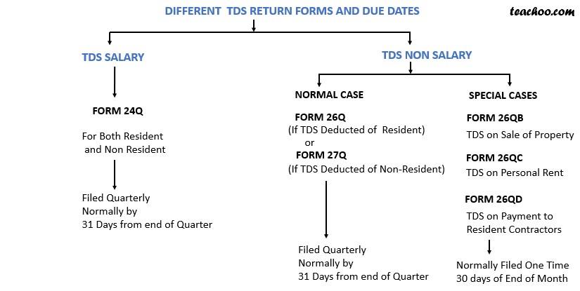 TDS Due dates.jpg