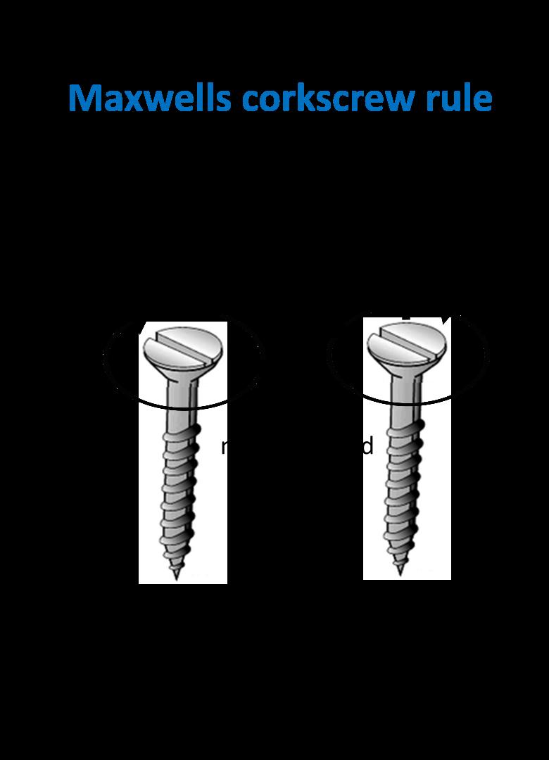 Maxwells corkscrew rule - Teachoo.png