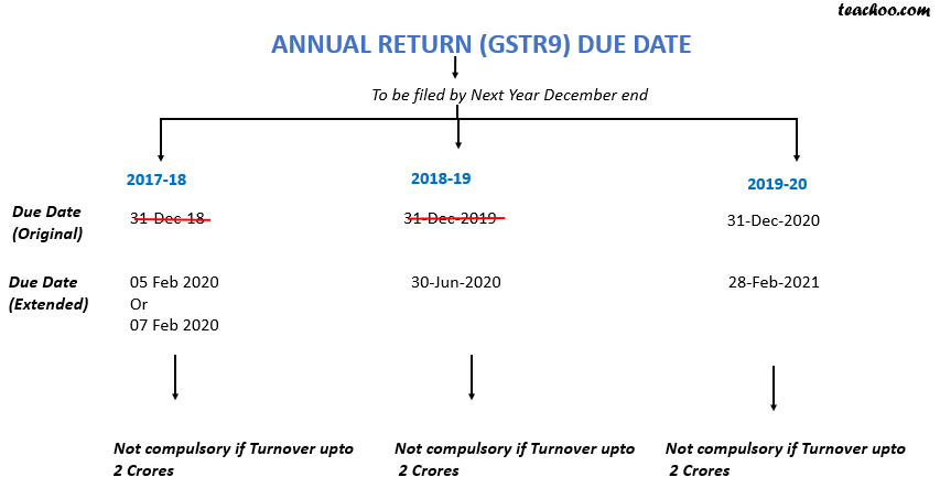 annual return due date.png