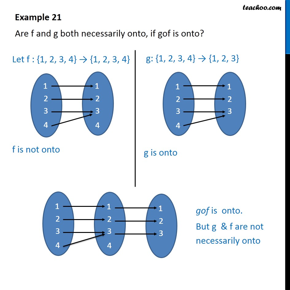 Example 21 - Are f and g both onto, if gof is onto? - Composite funcions and one-one onto