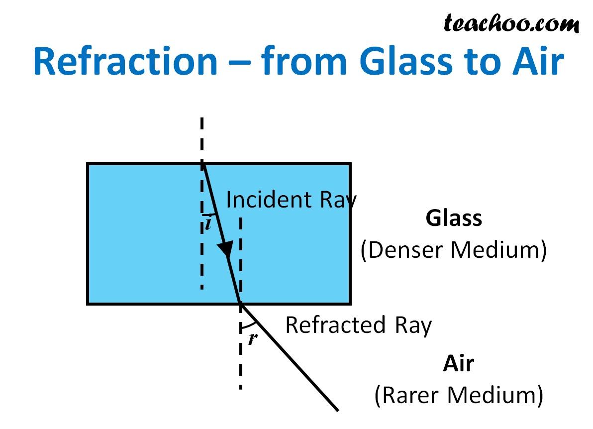 Refraction - from Glass to Air - Teachoo.jpg