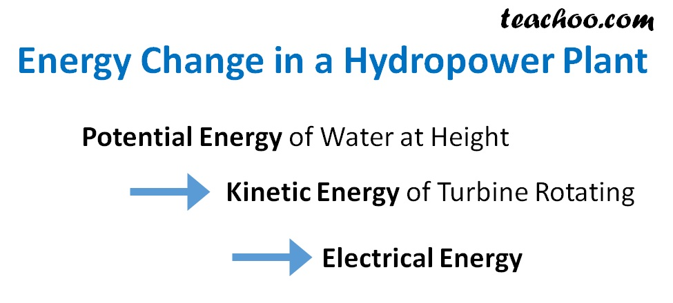 Energy Change in a Hydropower Plant - Teachoo.jpg