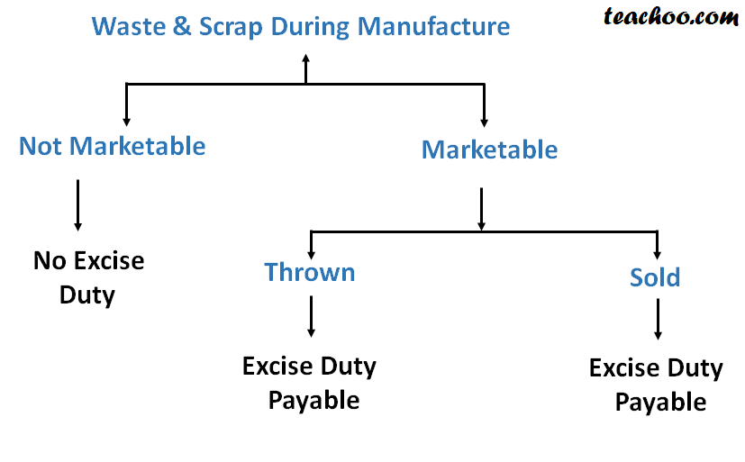 Excise Duty on Waste and Scrap - Basics of Excise