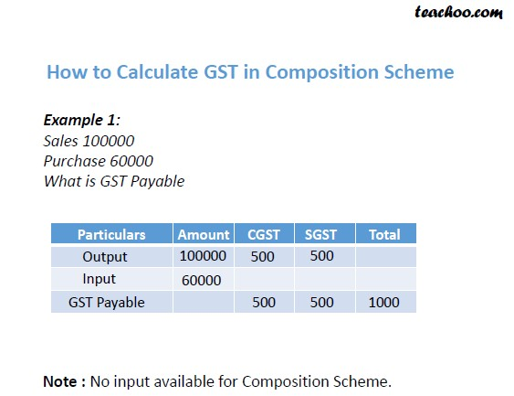 How to Calculate GST in Composition Scheme.jpg