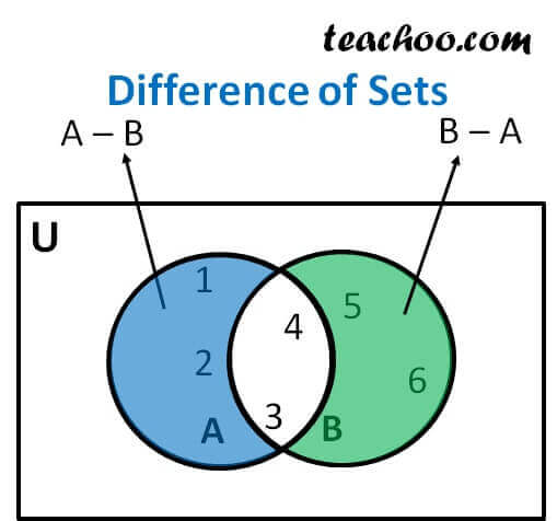 How To Find Difference Of Sets