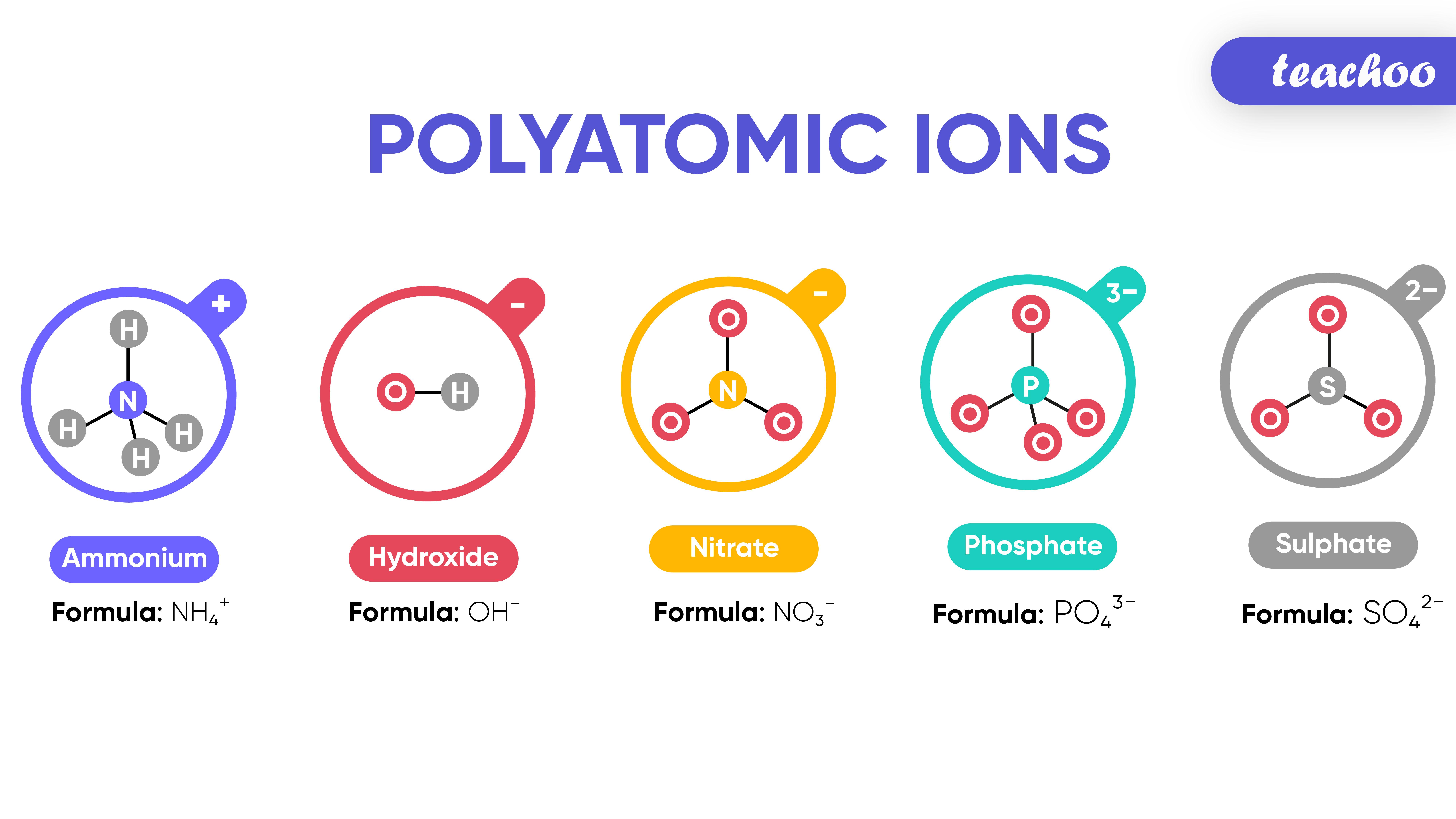 Examples of Polyatomic Ions-Teachoo-01.jpg