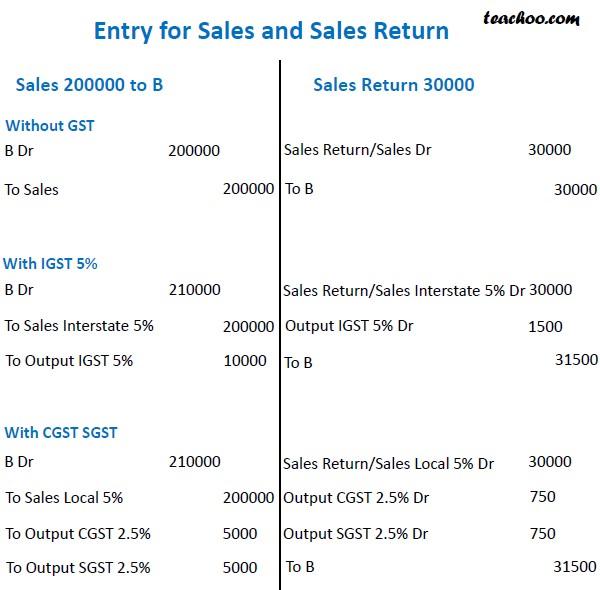 Sales and Sales Return.jpg