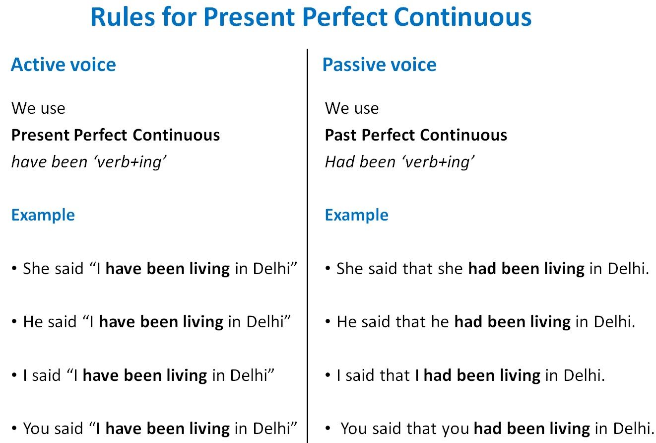 Rules for Present Perfect Continuous.jpg