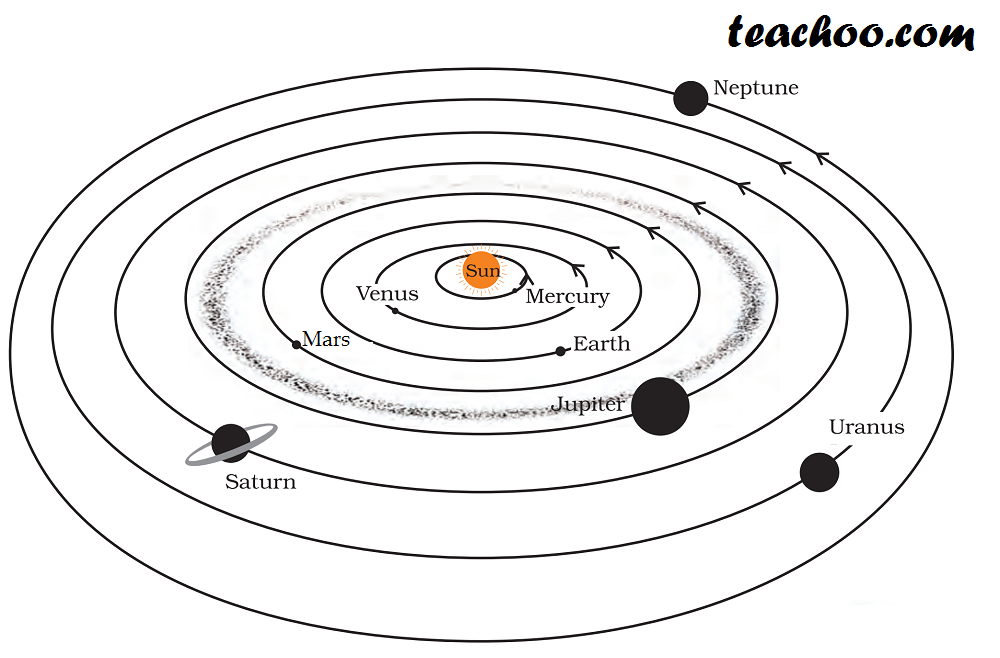 NCERT Question 16 - Answer - Chapter 17 Class 8 Science - Stars and the Solar System - Teachoo.png