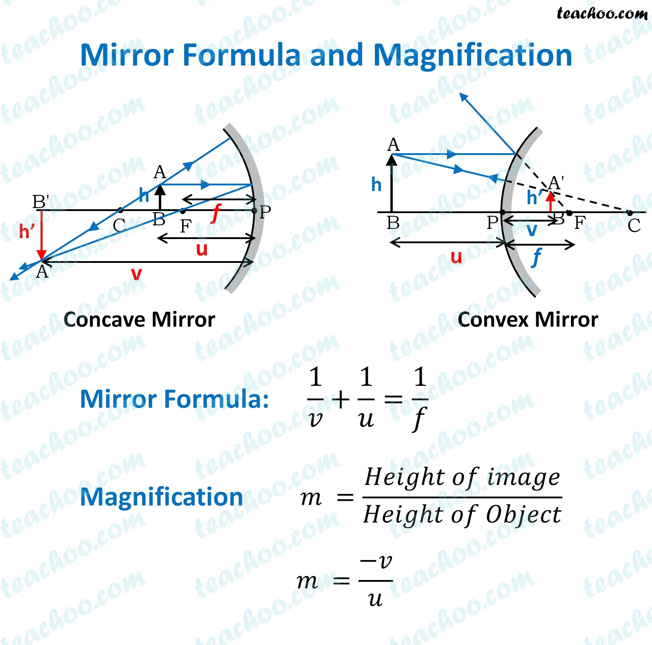 mirror-formula-and-magnification---teachoo.jpg