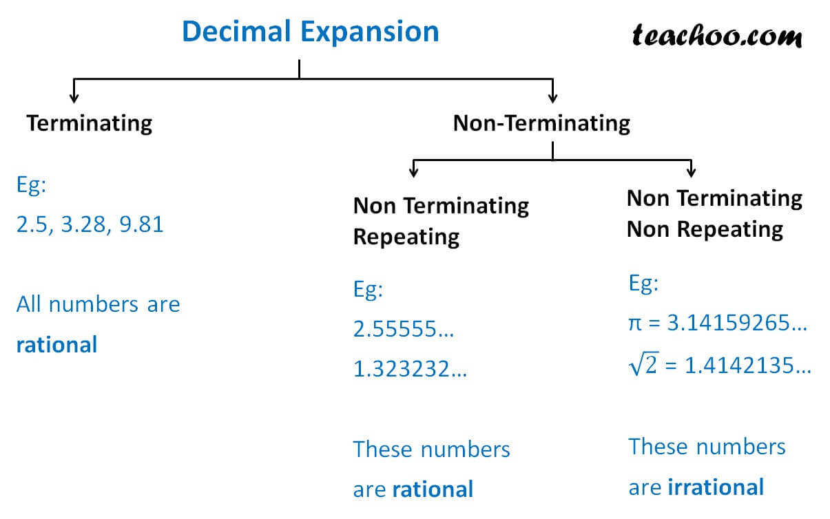 Finding if Decimal Number is rational or irrational.jpg