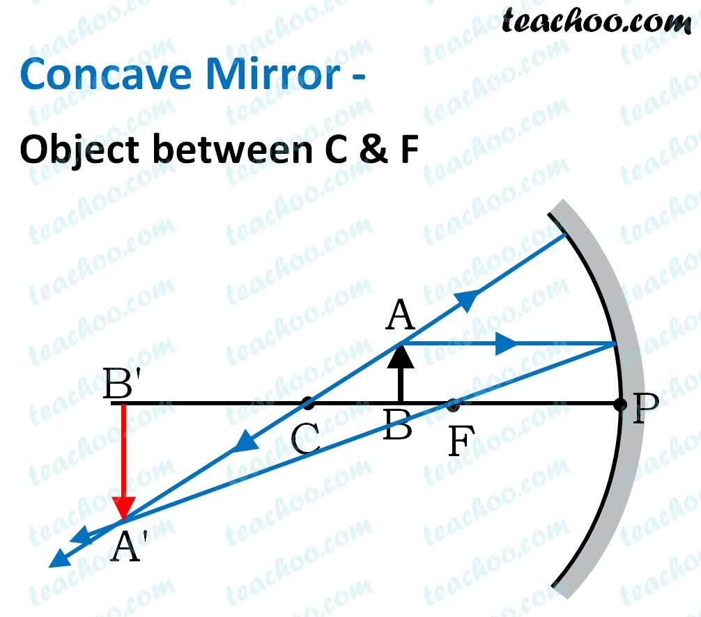 concave-mirror---object-between-c-&-f---teachoo.jpg