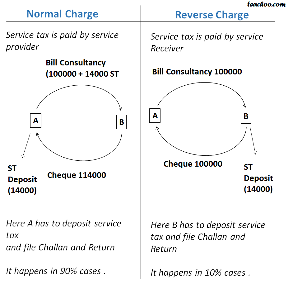 Journal entries for normal charge and reverse charge service tax acc journal entries for normal charge and reverse charge concept of rcm reverse charge and ccuart Image collections
