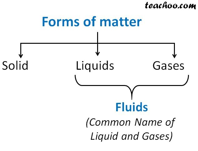 Forms of matter.jpg