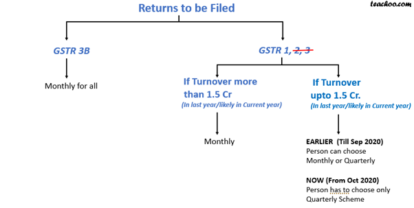 RETURNS TO BE FILED GSTR3B.png