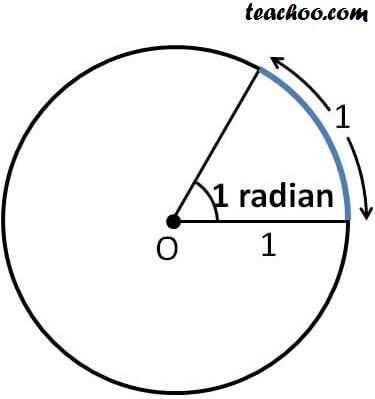 What is Radian.jpg
