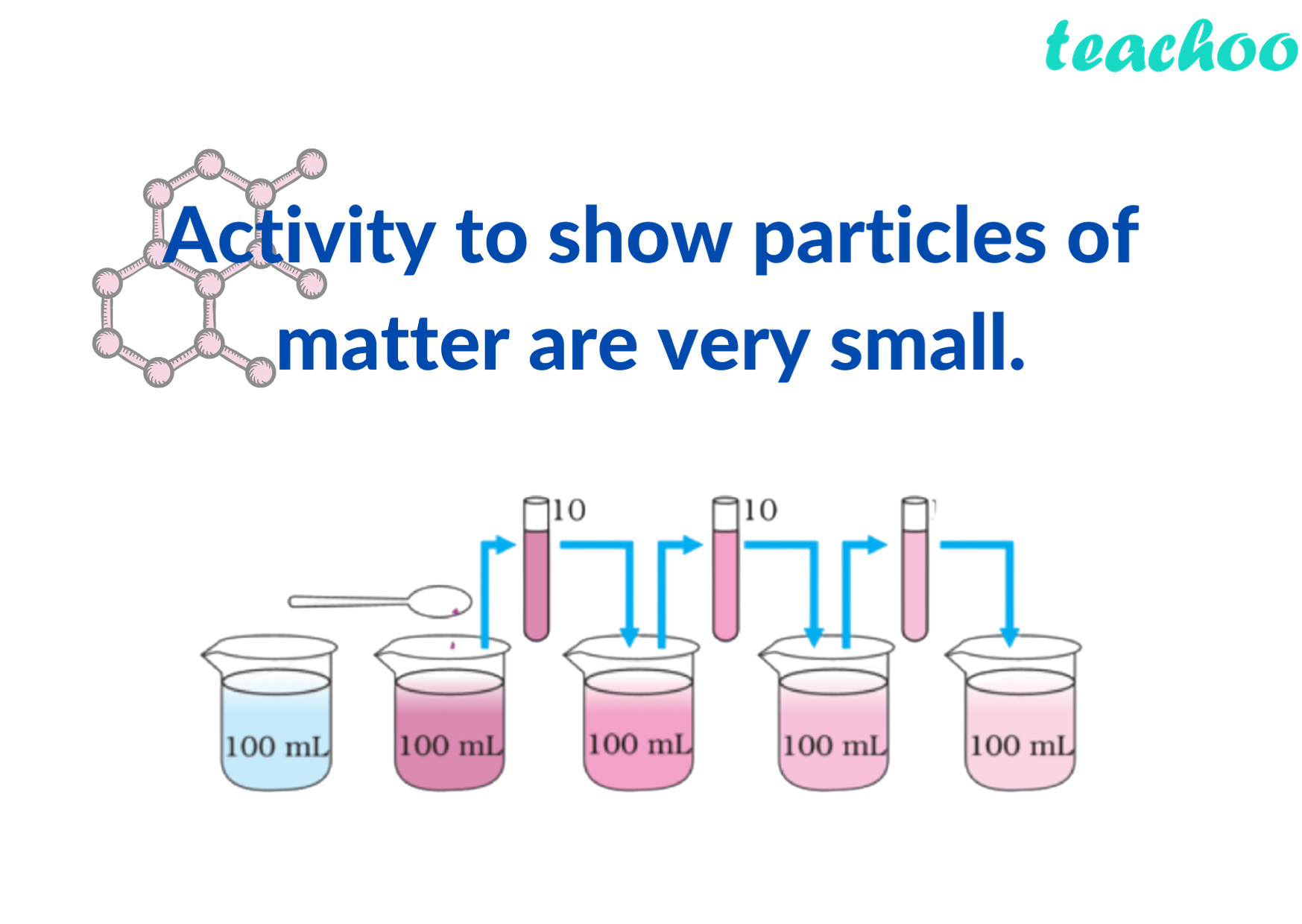 Activity to show particles of matter are very small Teachoo.png