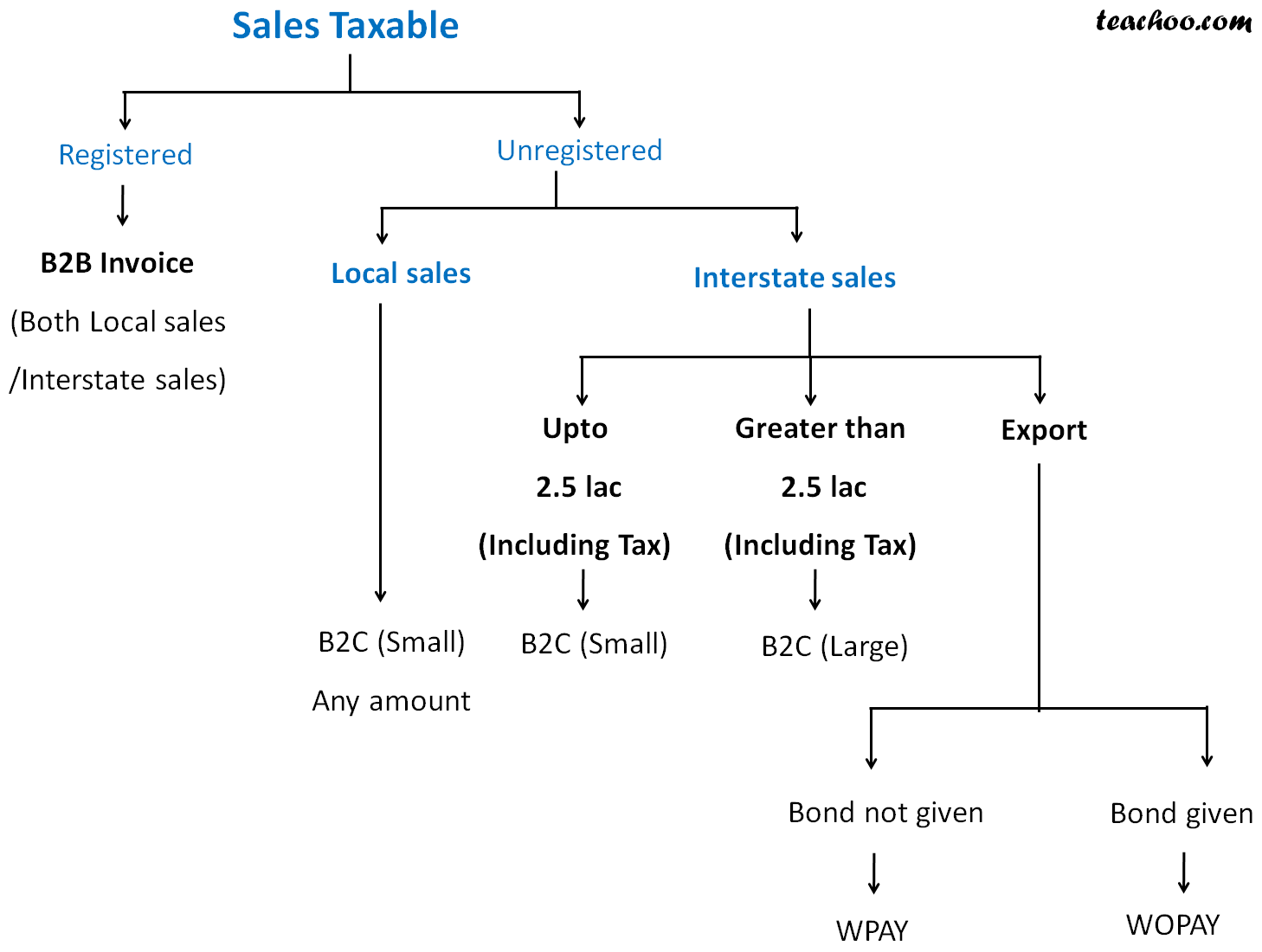 Sales Taxable.jpg