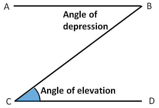 3. Angle of depression Angle of elevation.jpg
