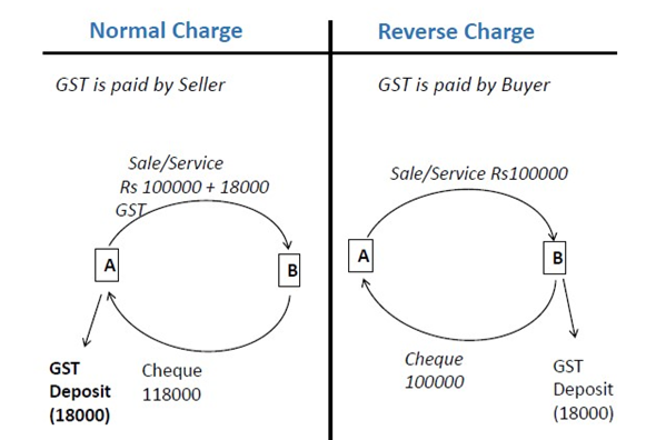 normal and reverse charge.png